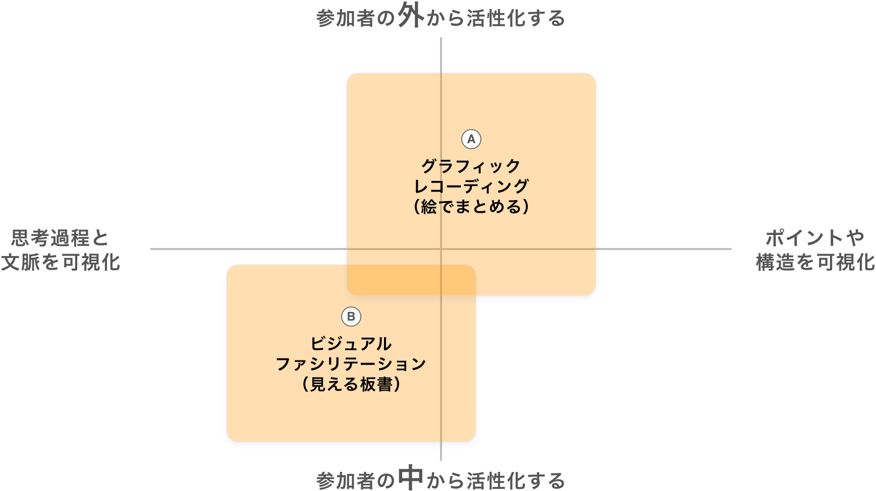 視覚化メソッドの種類のイメージ