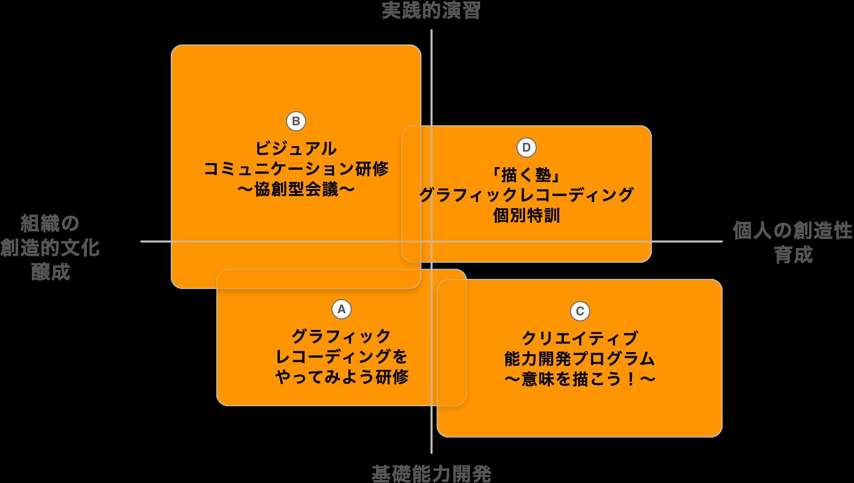 クリエイティブ研修の例のイメージ